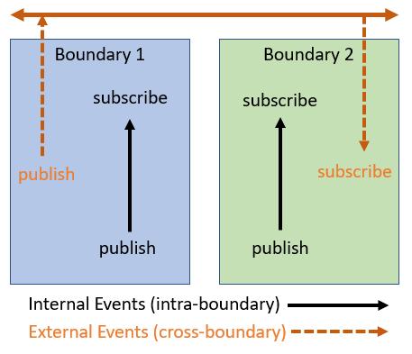 InternalExternalEvents