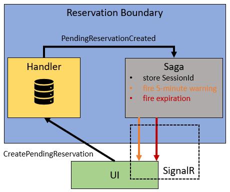ReservationBoundary